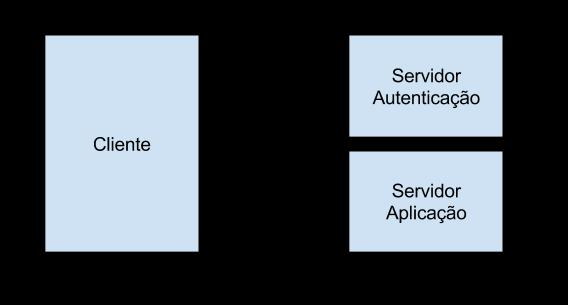 Autenticaçãoo Web API